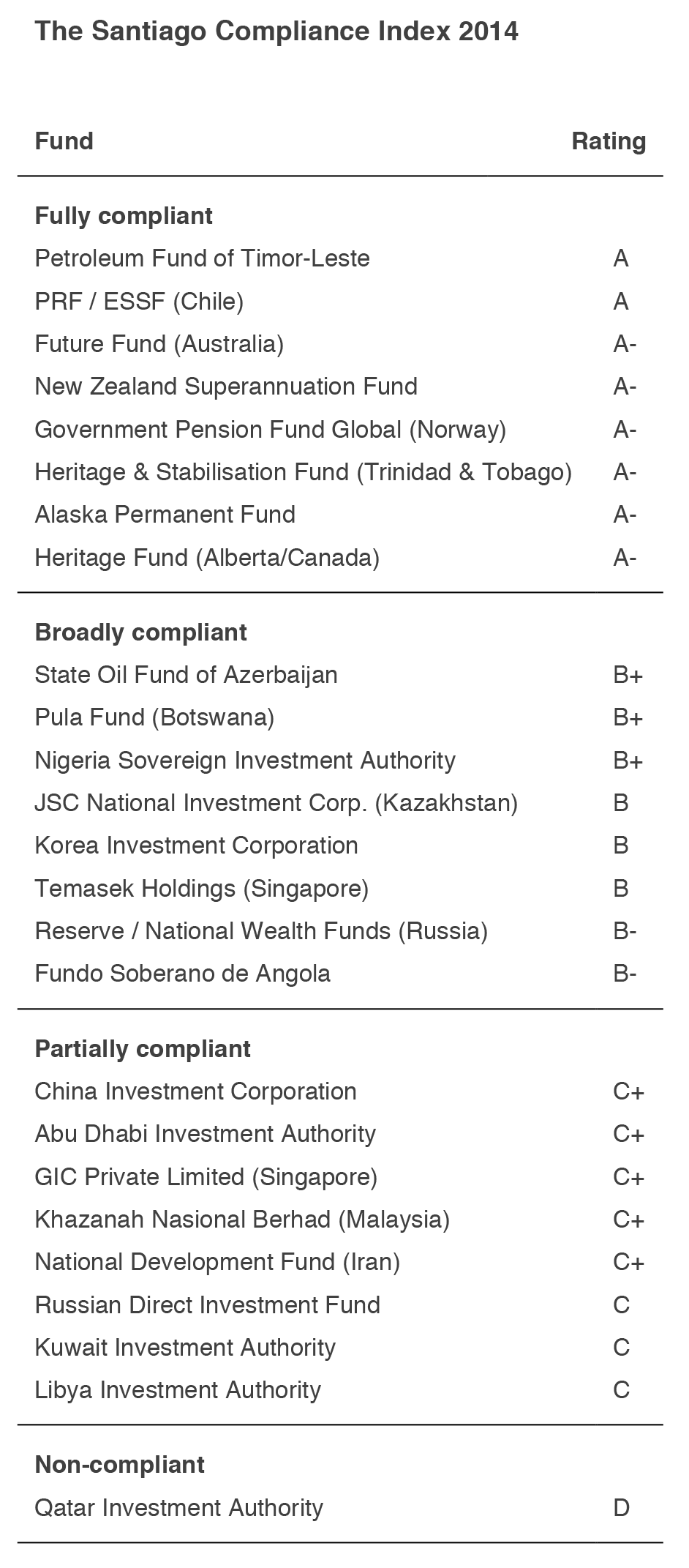 QIA is the only fund with a non-compliant D Grade
